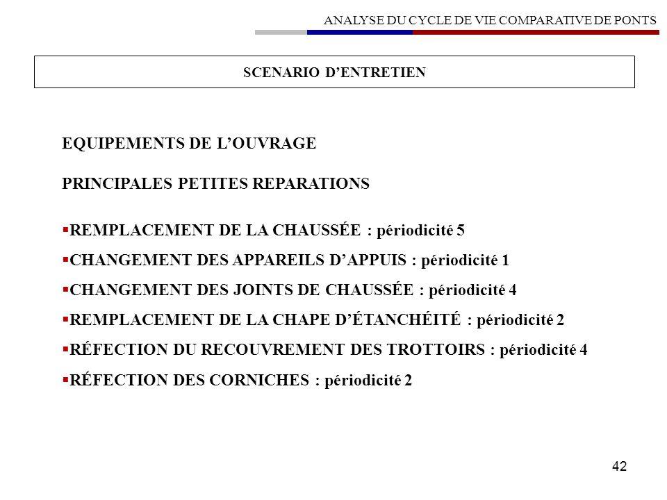 EQUIPEMENTS DE L'OUVRAGE PRINCIPALES PETITES REPARATIONS