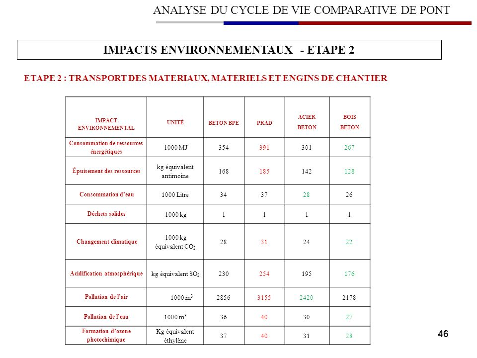 IMPACTS ENVIRONNEMENTAUX - ETAPE 2