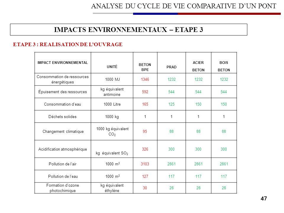 IMPACTS ENVIRONNEMENTAUX – ETAPE 3 IMPACT ENVIRONNEMENTAL