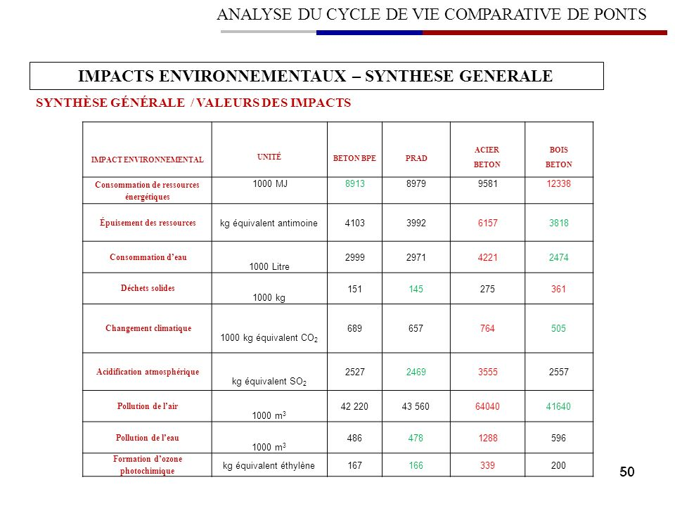 IMPACTS ENVIRONNEMENTAUX – SYNTHESE GENERALE