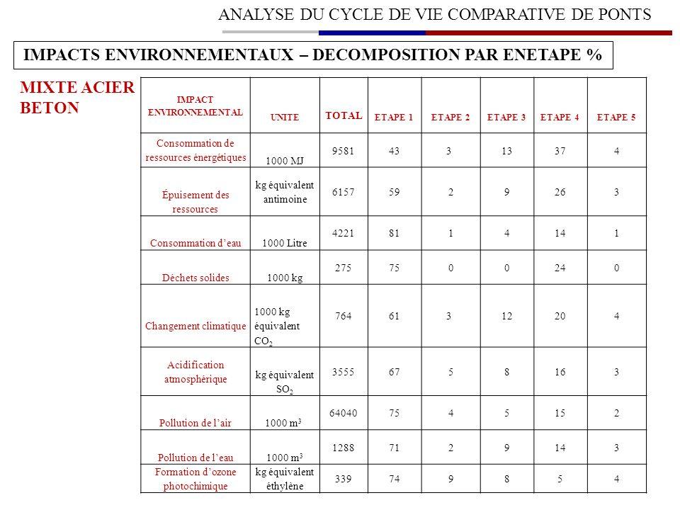 IMPACTS ENVIRONNEMENTAUX – DECOMPOSITION PAR ENETAPE %