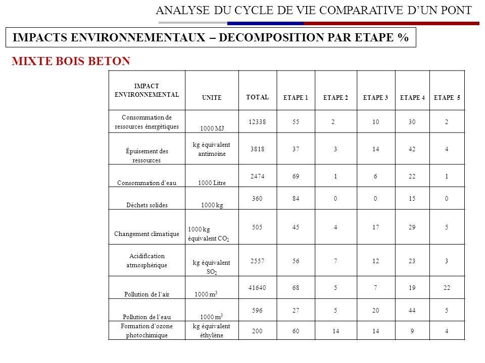 IMPACTS ENVIRONNEMENTAUX – DECOMPOSITION PAR ETAPE %