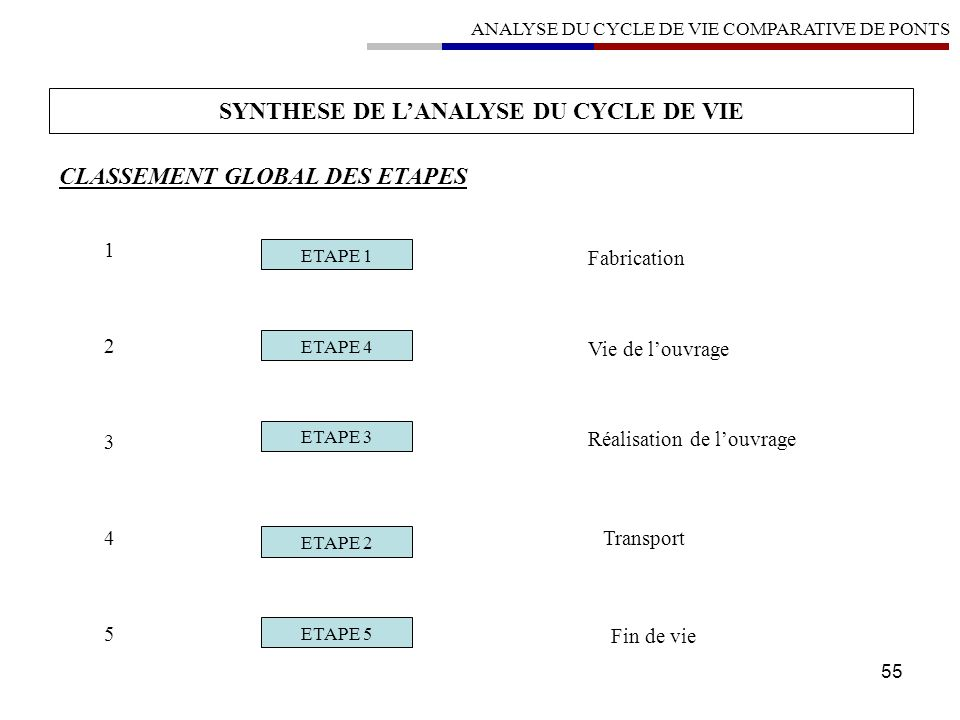 SYNTHESE DE L'ANALYSE DU CYCLE DE VIE