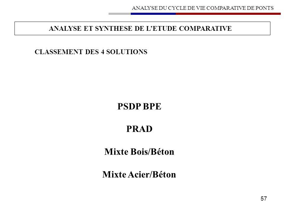 PSDP BPE PRAD Mixte Bois/Béton Mixte Acier/Béton