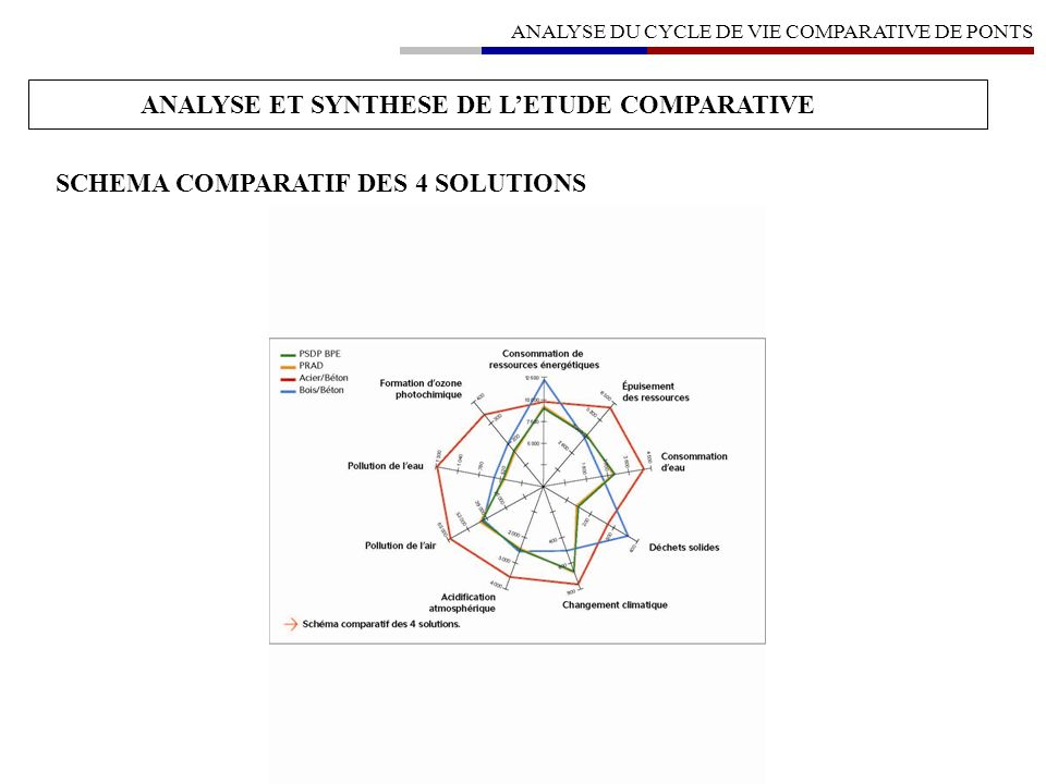 ANALYSE ET SYNTHESE DE L'ETUDE COMPARATIVE