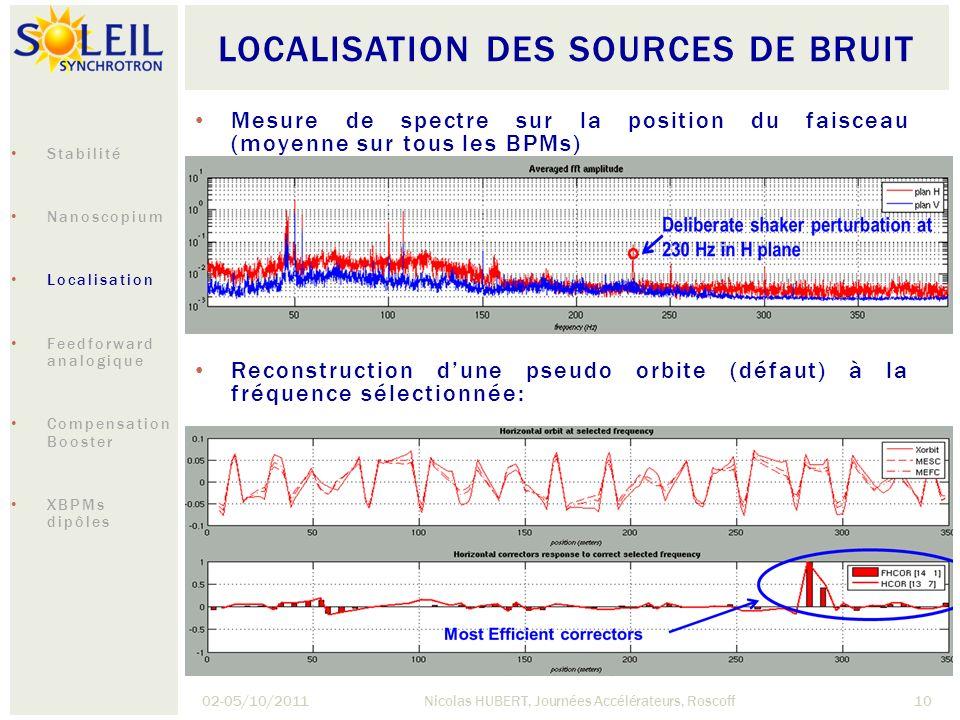 Localisation des sources de bruit