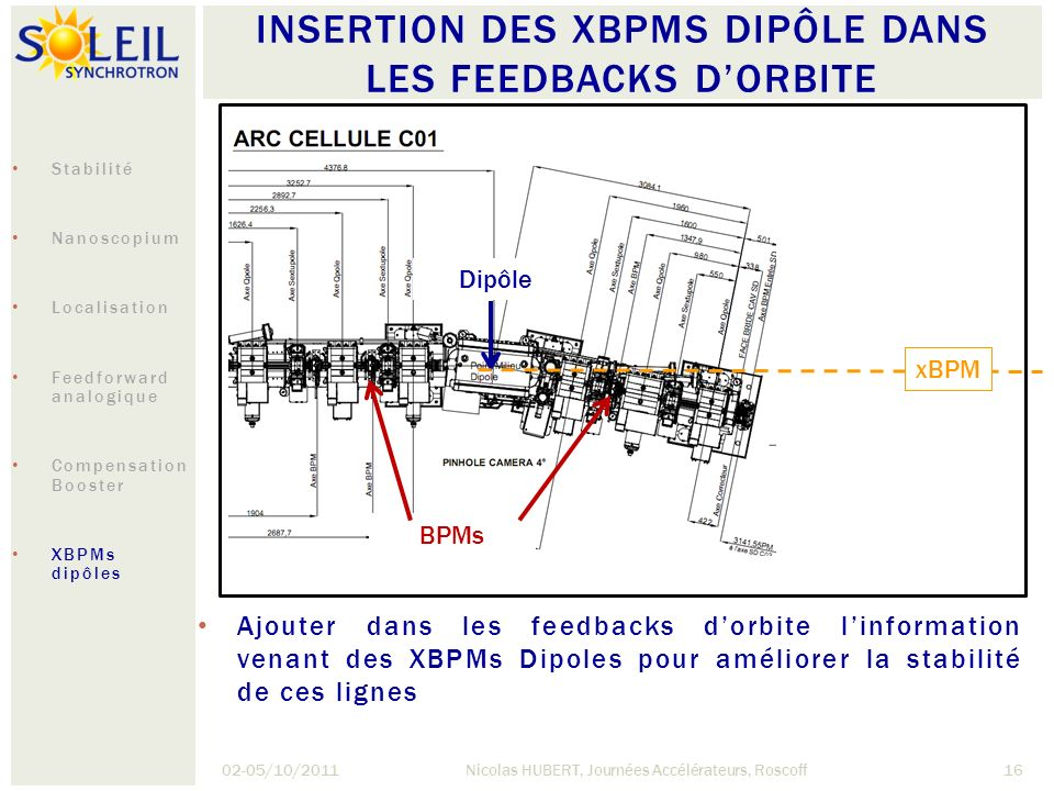 INSERTION DES XBPMS DIPÔLE DANS LES FEEDBACKS D'ORBITE
