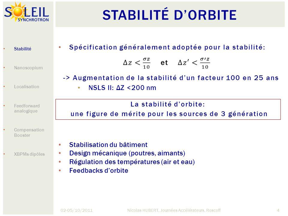 Stabilité d'orbite Spécification généralement adoptée pour la stabilité: Stabilité. Nanoscopium. Localisation.