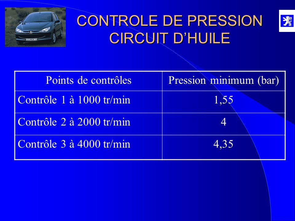 CONTROLE DE PRESSION CIRCUIT D'HUILE