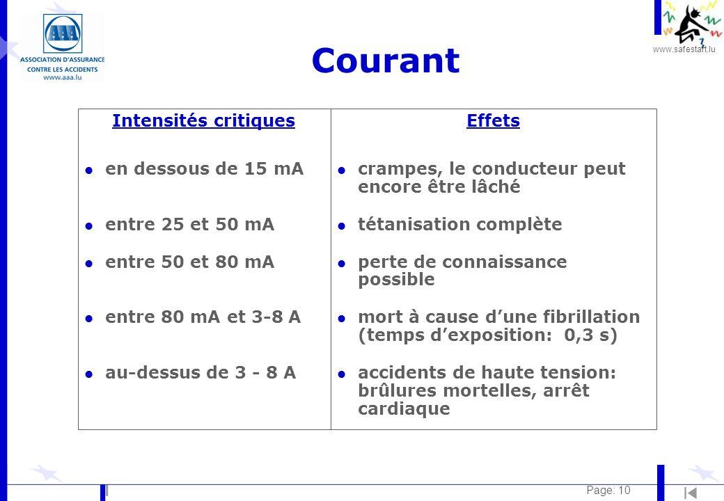 Courant Intensités critiques en dessous de 15 mA entre 25 et 50 mA