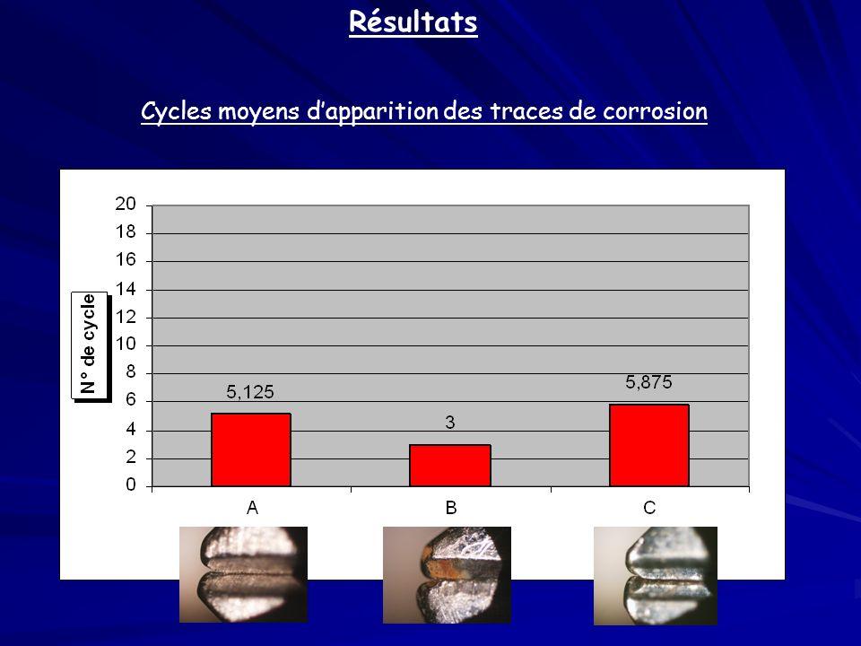 Résultats Cycles moyens d'apparition des traces de corrosion