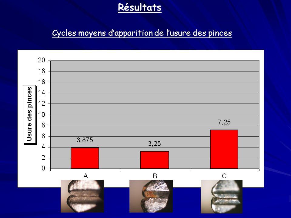 Cycles moyens d'apparition de l'usure des pinces