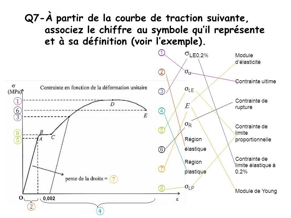 Q7-À partir de la courbe de traction suivante, associez le chiffre au symbole qu'il représente et à sa définition (voir l'exemple).