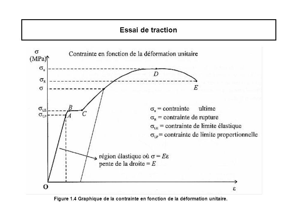 Essai de traction Figure 1.4 Graphique de la contrainte en fonction de la déformation unitaire.