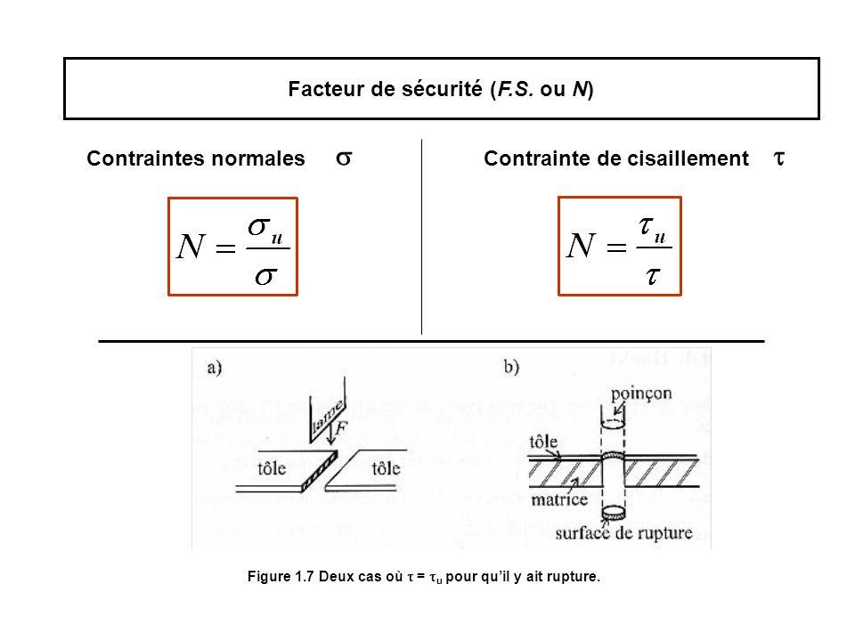 Facteur de sécurité (F.S. ou N)