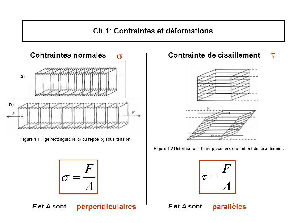 Ch.1: Contraintes et déformations
