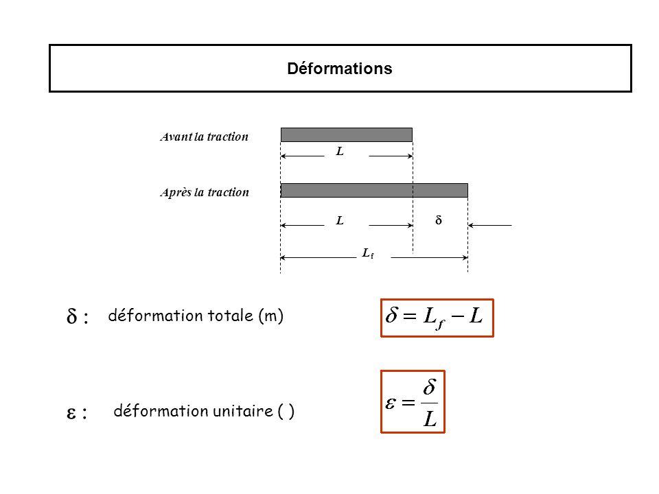 d : e : Déformations déformation totale (m) déformation unitaire ( )