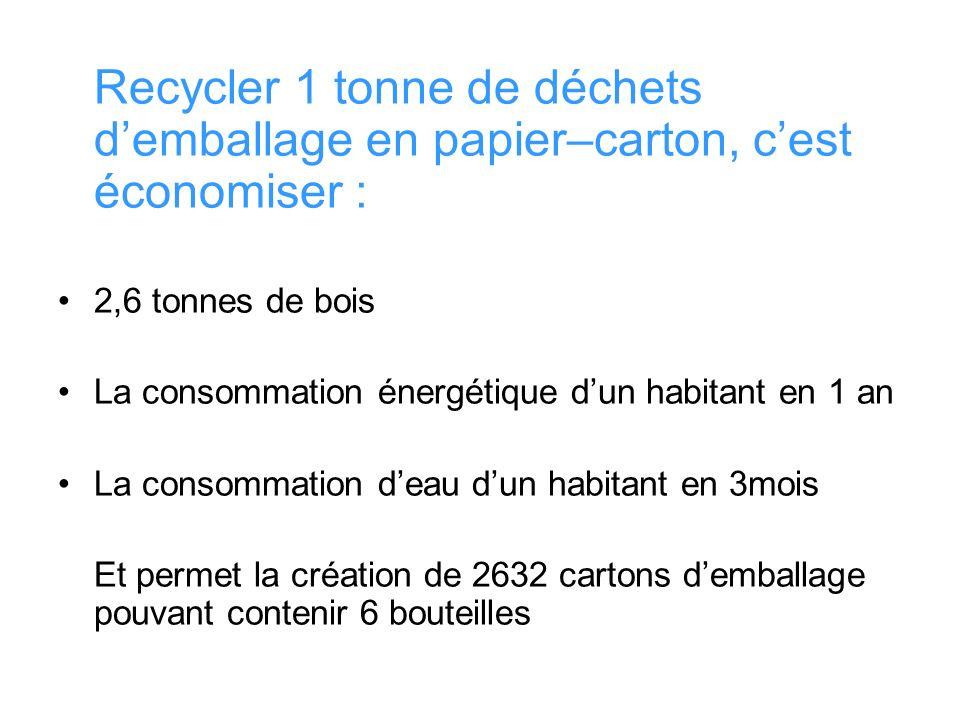 Recycler 1 tonne de déchets d'emballage en papier–carton, c'est économiser :