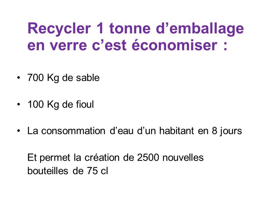Recycler 1 tonne d'emballage en verre c'est économiser :