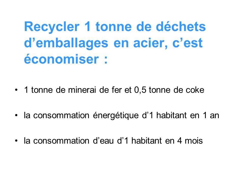 Recycler 1 tonne de déchets d'emballages en acier, c'est économiser :