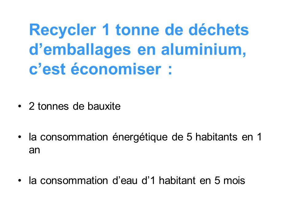 Recycler 1 tonne de déchets d'emballages en aluminium, c'est économiser :