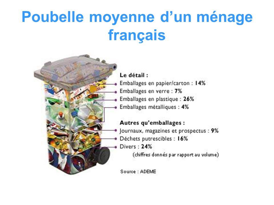 Poubelle moyenne d'un ménage français
