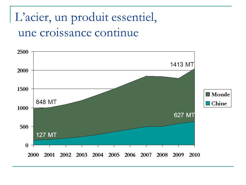 L'acier, un produit essentiel, une croissance continue