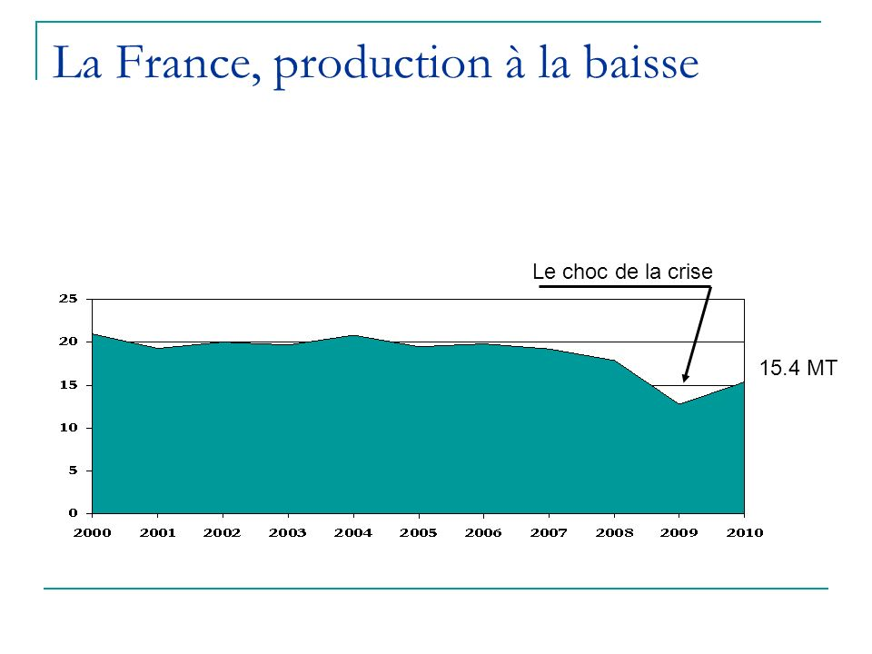 La France, production à la baisse