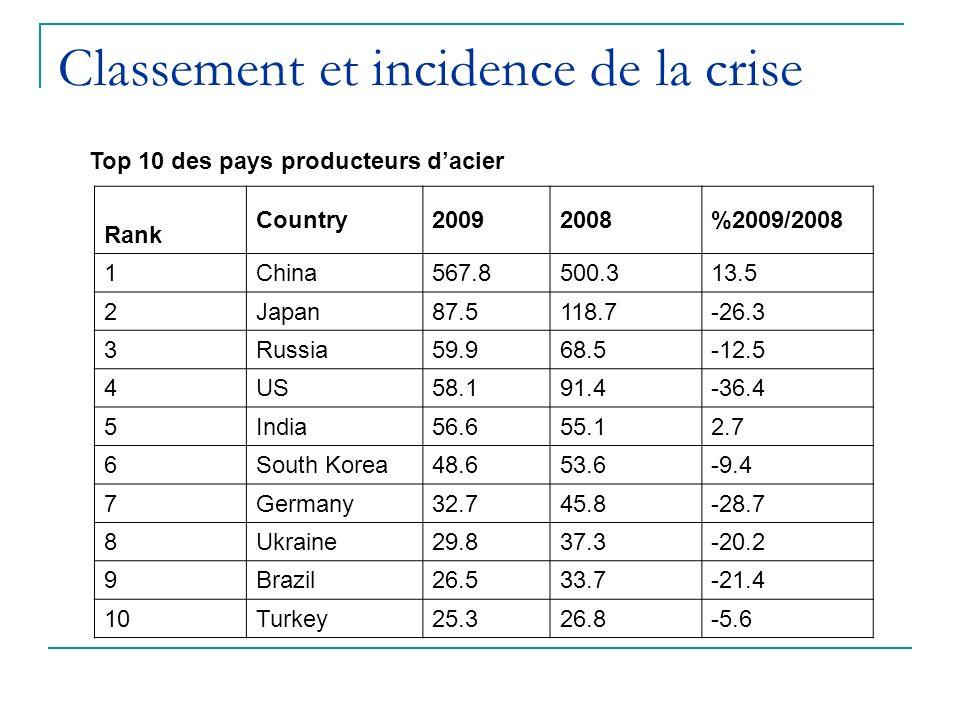 Classement et incidence de la crise