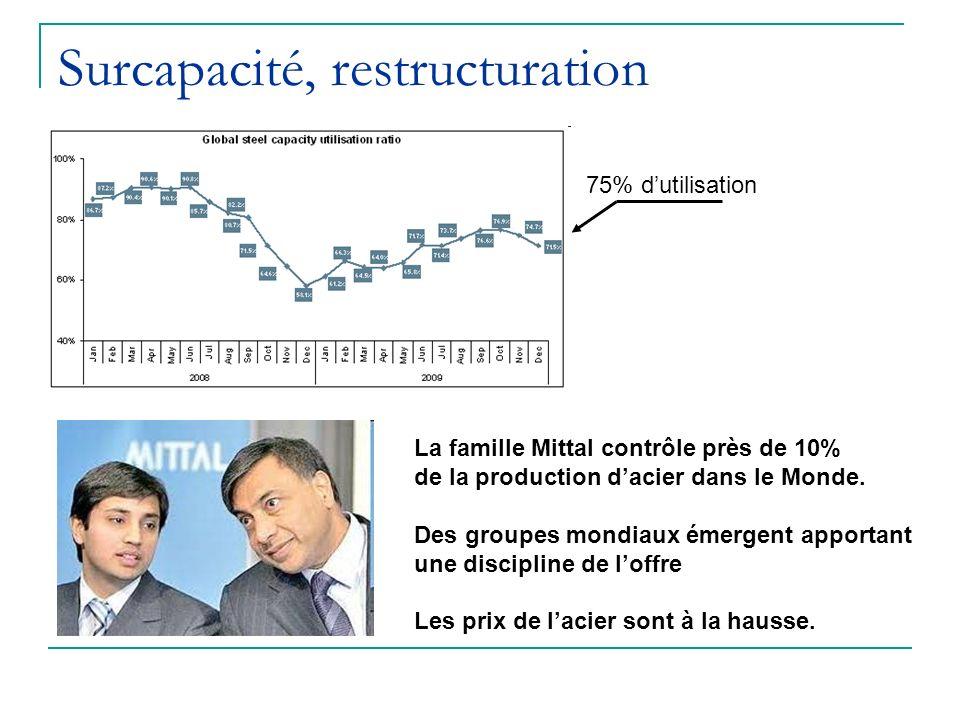 Surcapacité, restructuration