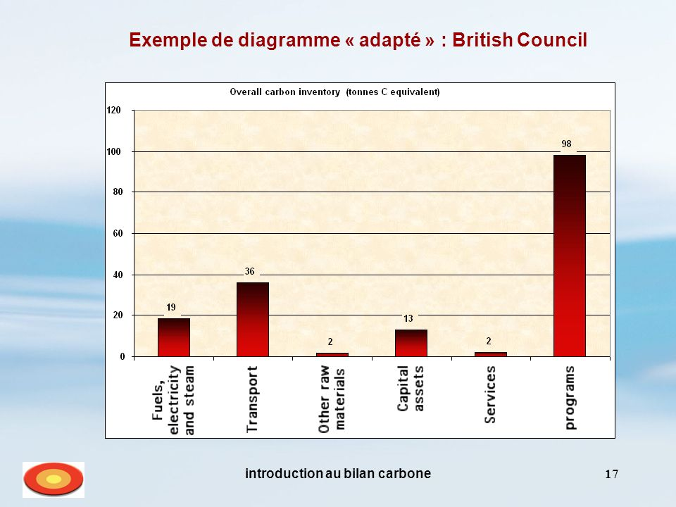 Exemple de diagramme « adapté » : British Council