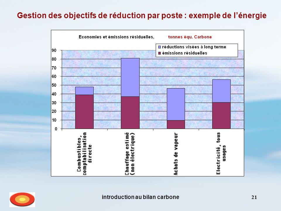 Gestion des objectifs de réduction par poste : exemple de l'énergie