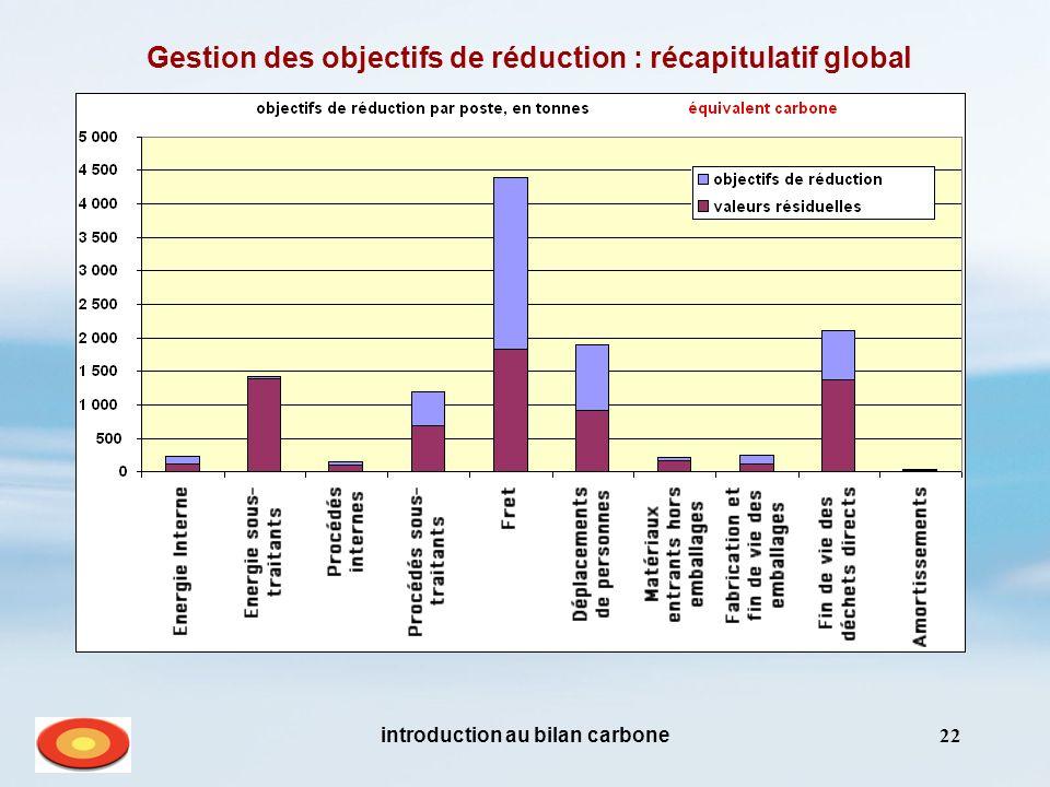 Gestion des objectifs de réduction : récapitulatif global