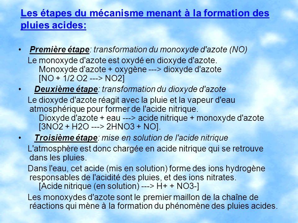 Les étapes du mécanisme menant à la formation des pluies acides: