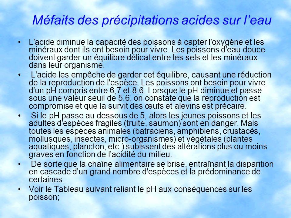 Méfaits des précipitations acides sur l'eau