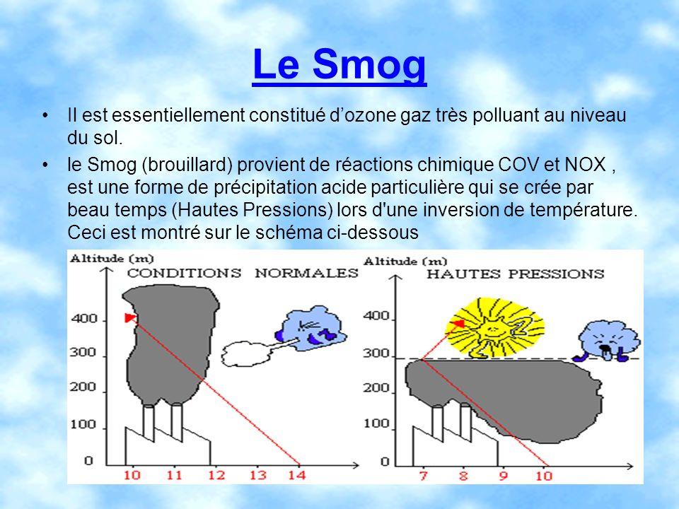 Le Smog Il est essentiellement constitué d'ozone gaz très polluant au niveau du sol.