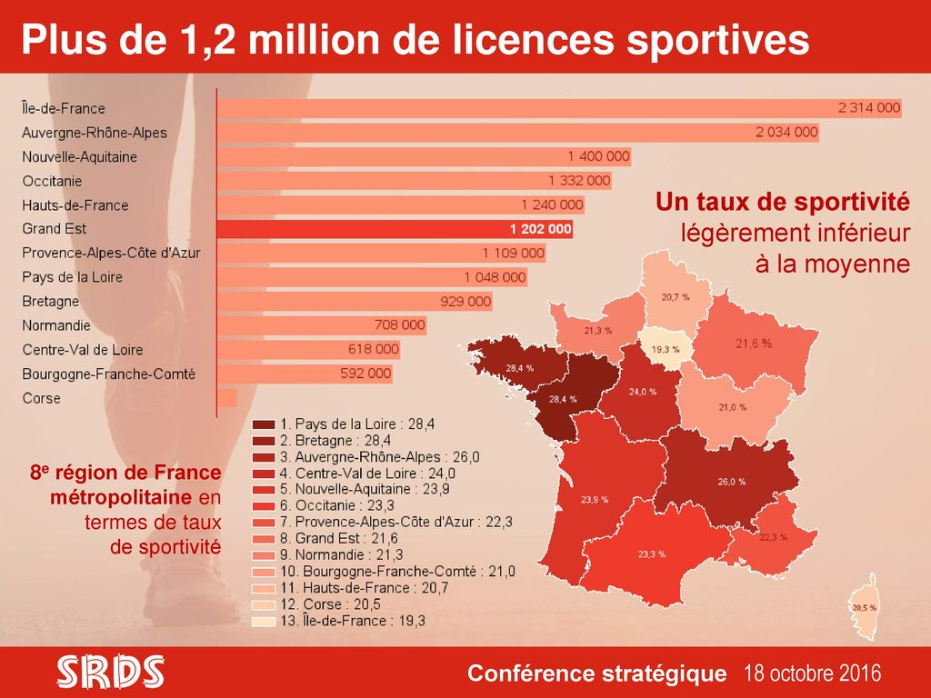 Plus de 1,2 million de licences sportives