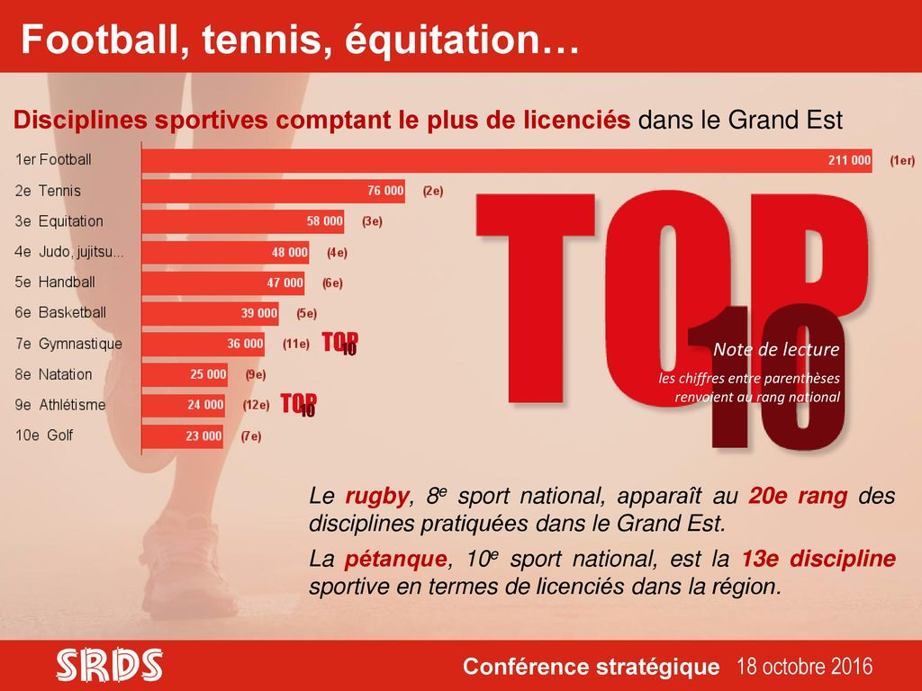 Football, tennis, équitation…