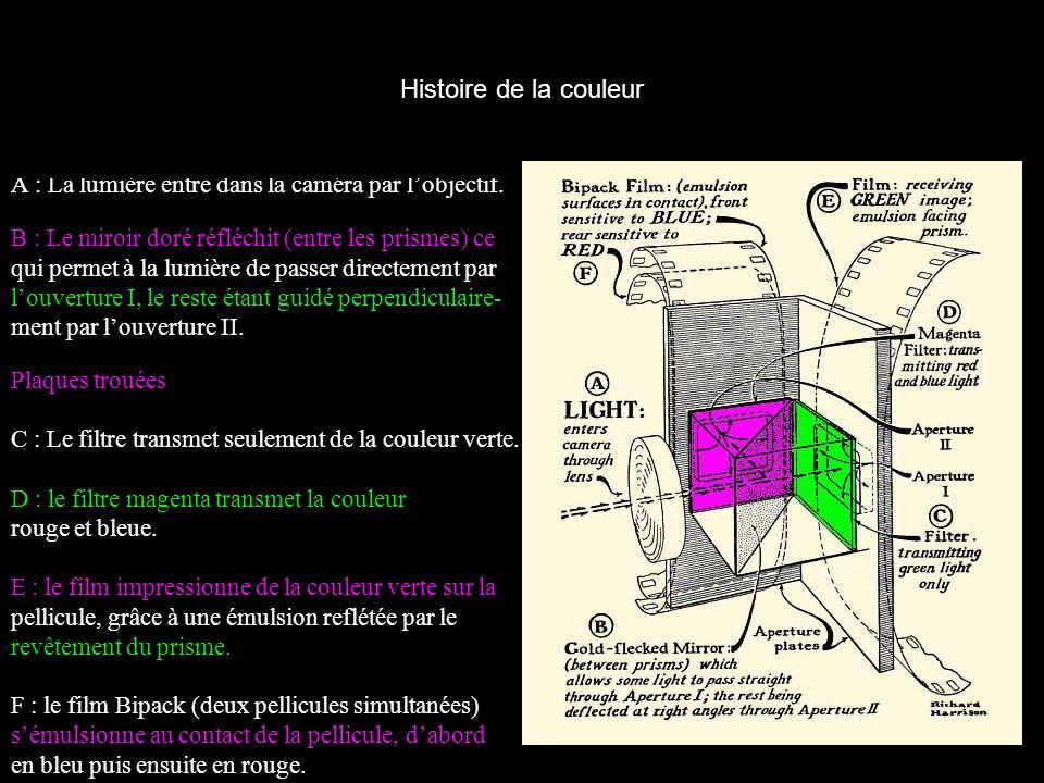 Histoire de la couleur A : La lumière entre dans la caméra par l'objectif. B : Le miroir doré réfléchit (entre les prismes) ce.