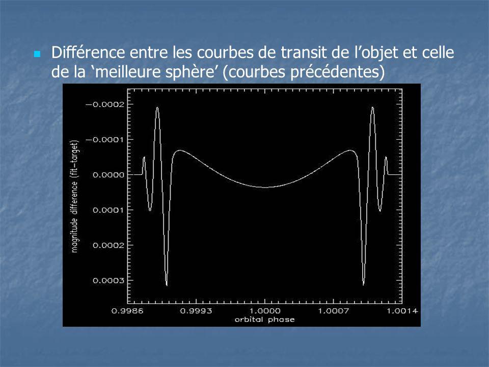 Différence entre les courbes de transit de l'objet et celle de la 'meilleure sphère' (courbes précédentes)