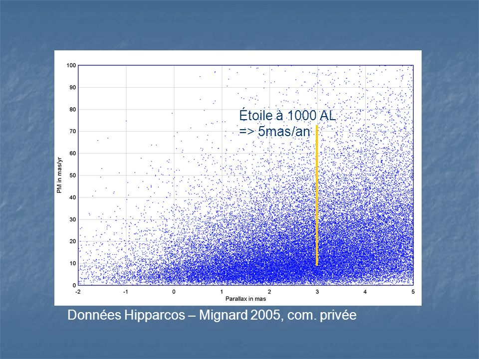 Étoile à 1000 AL => 5mas/an Données Hipparcos – Mignard 2005, com. privée