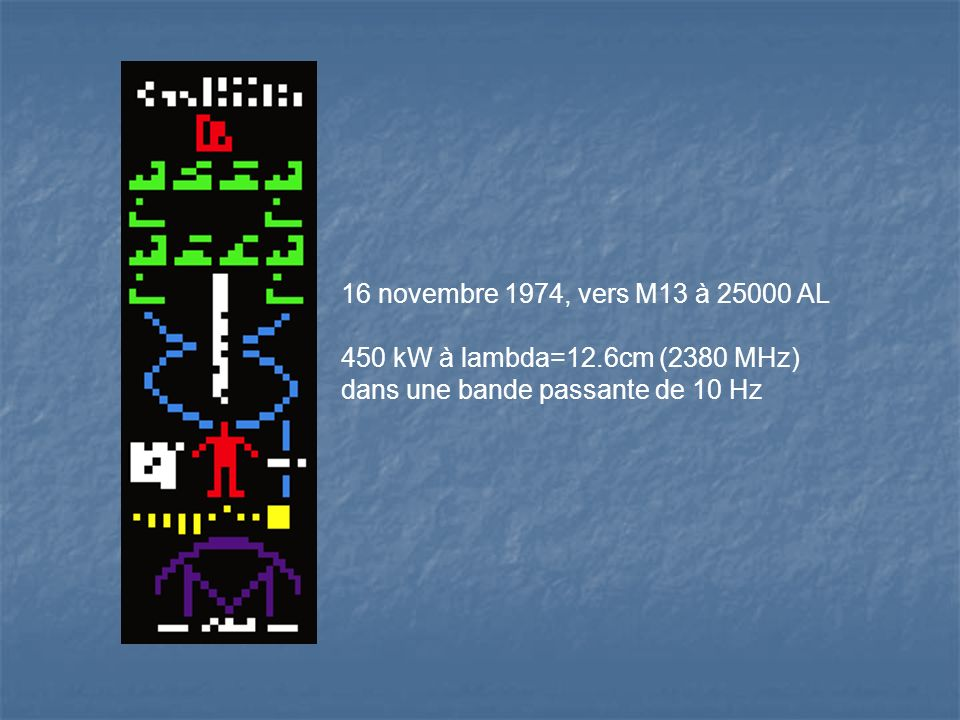 16 novembre 1974, vers M13 à 25000 AL 450 kW à lambda=12.6cm (2380 MHz) dans une bande passante de 10 Hz.