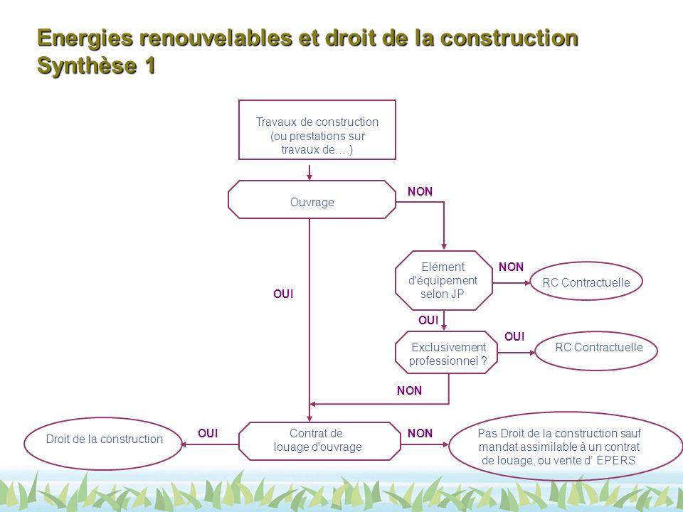 Energies renouvelables et droit de la construction Synthèse 1