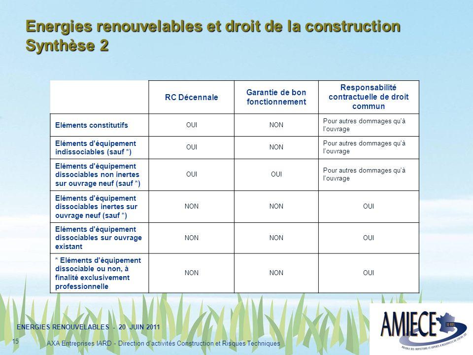 Energies renouvelables et droit de la construction Synthèse 2