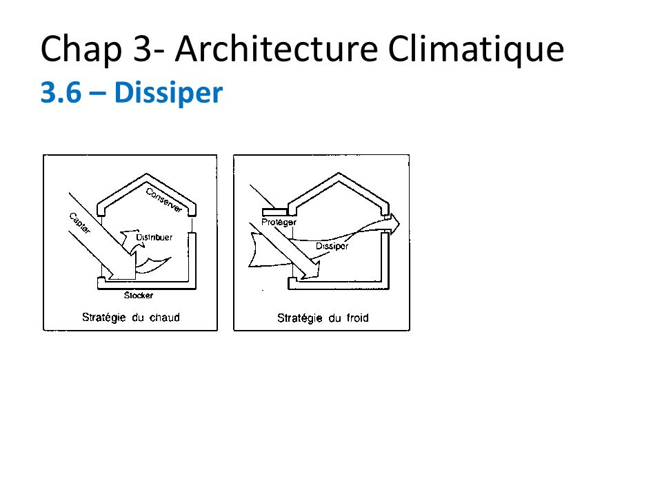 Chap 3- Architecture Climatique