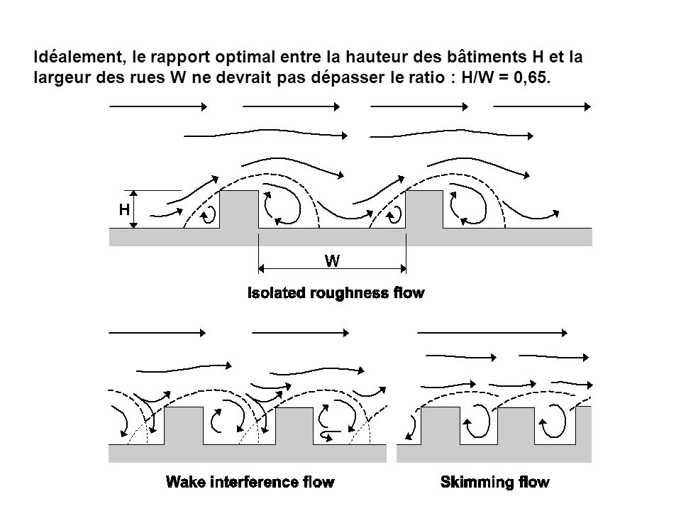 Idéalement, le rapport optimal entre la hauteur des bâtiments H et la largeur des rues W ne devrait pas dépasser le ratio : H/W = 0,65.