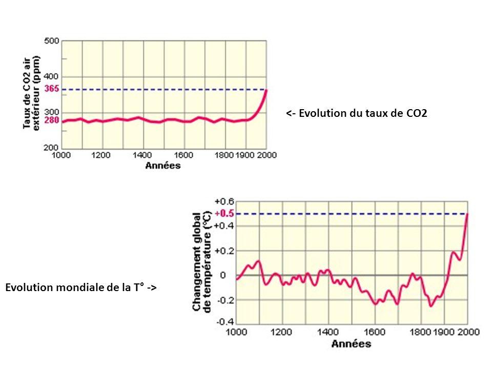 <- Evolution du taux de CO2