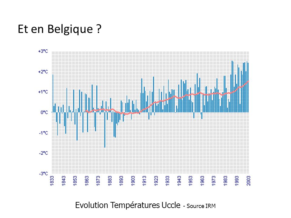 Et en Belgique Evolution Températures Uccle - Source IRM