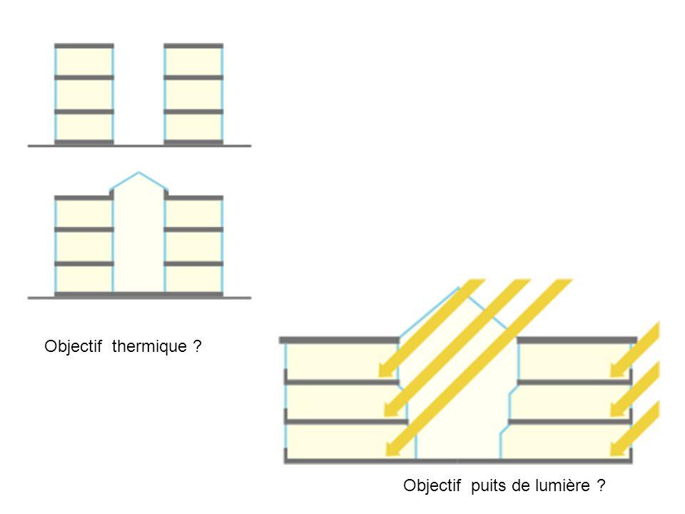 Objectif thermique Objectif puits de lumière