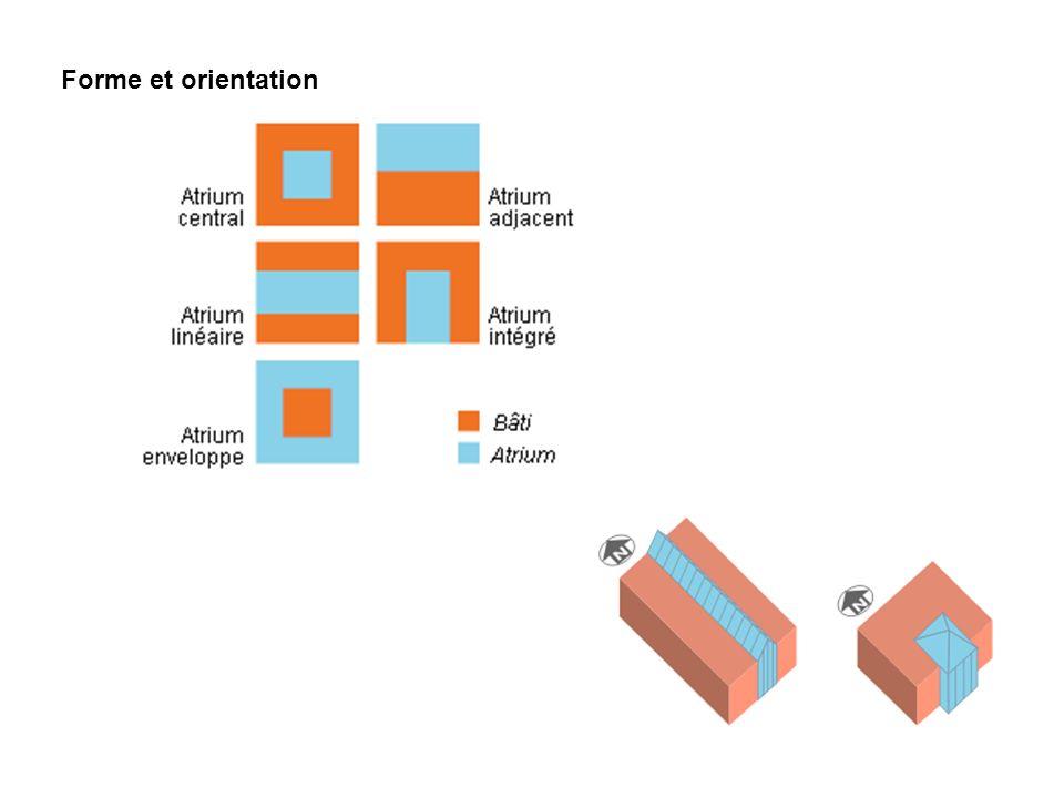 Forme et orientation